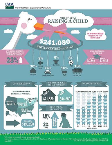 USDA-infographic